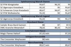 Ergebnisse_BZW_ Wesendorf_01.05.2017